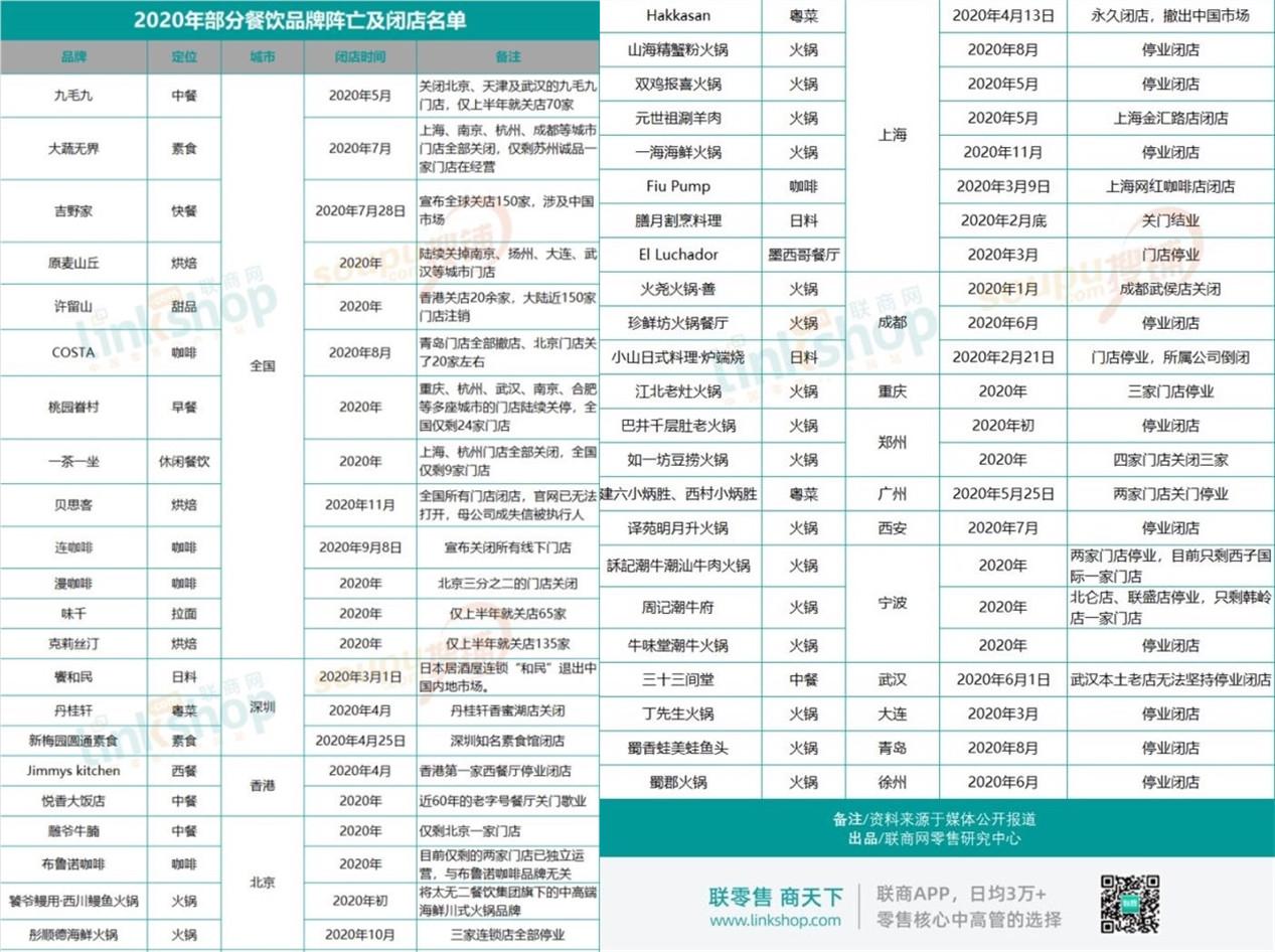 """2020年餐饮品牌阵亡及闭店名单出炉;瑞幸首家""""解辣主题店""""开业"""